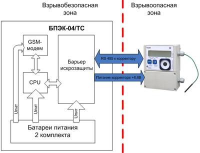 Дистанционная передача данных с узла учета газа